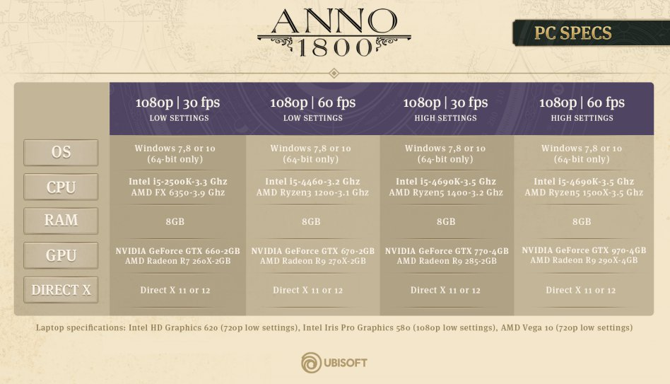 ANNO 1800 configurations requises 140419.jpg